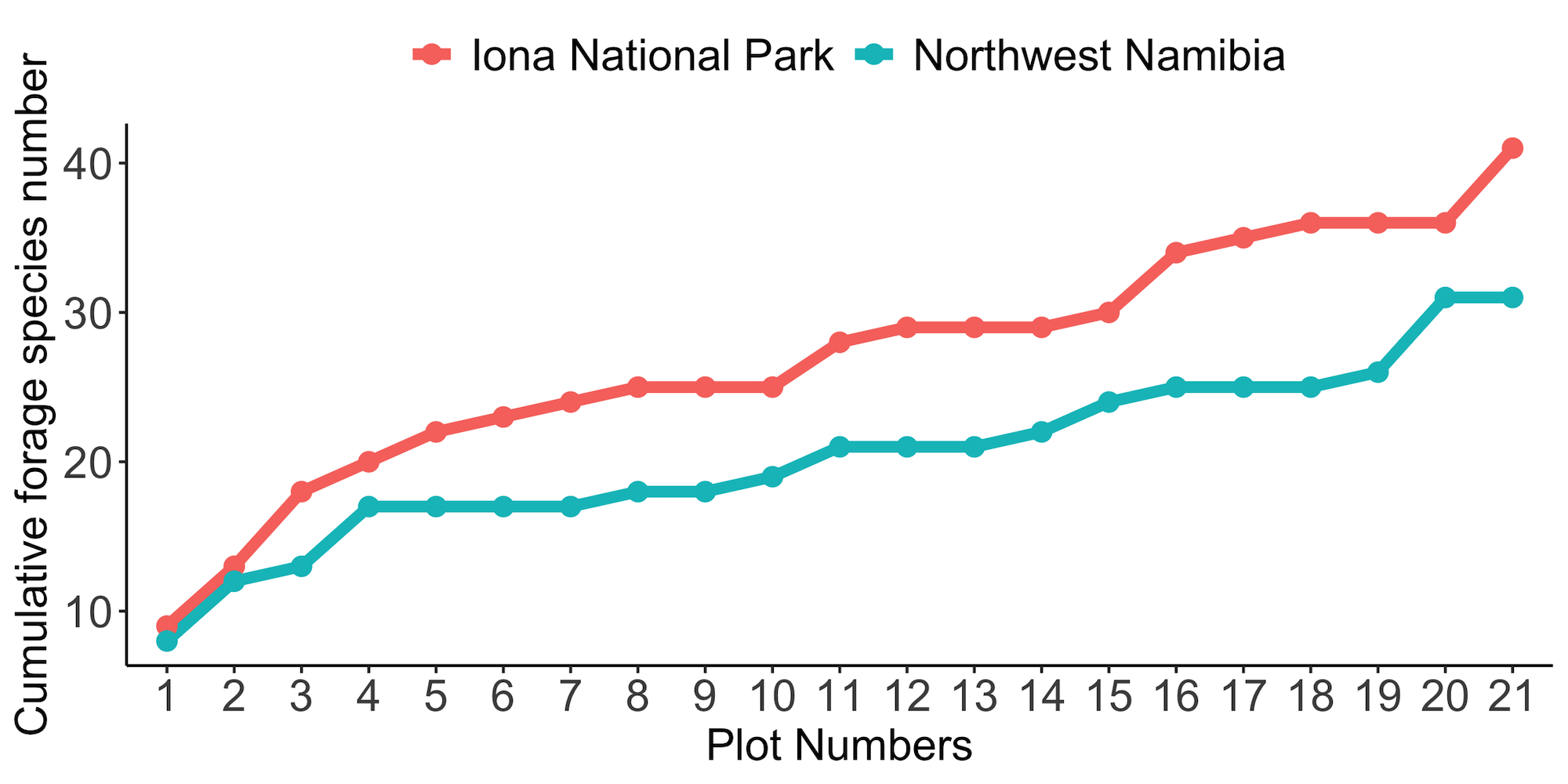 A plot showing the forage availability in the two locations. Iona is significantly better.